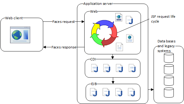 Schematic representation of the handling of a JavaServer Faces request by the server