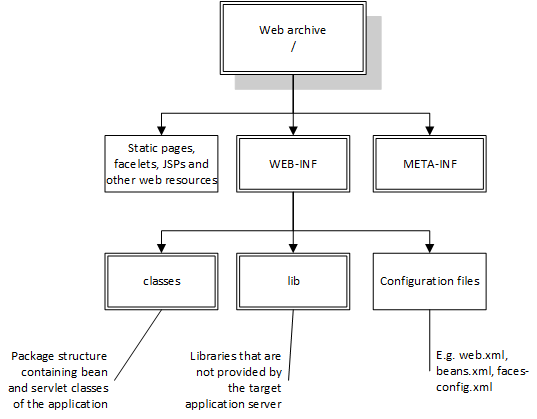 Outline of the basic structure of a Java EE 7 web archive (WAR)