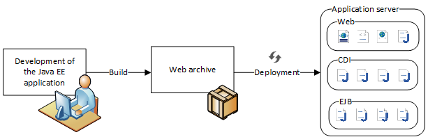 Deployment process of a Java EE application